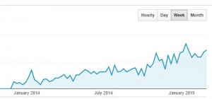Google Analytics Growth